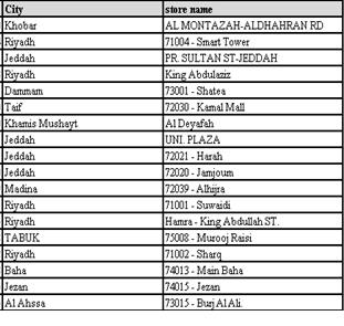 الايباد Retina الايباد الاتصالات السعودية 54.png