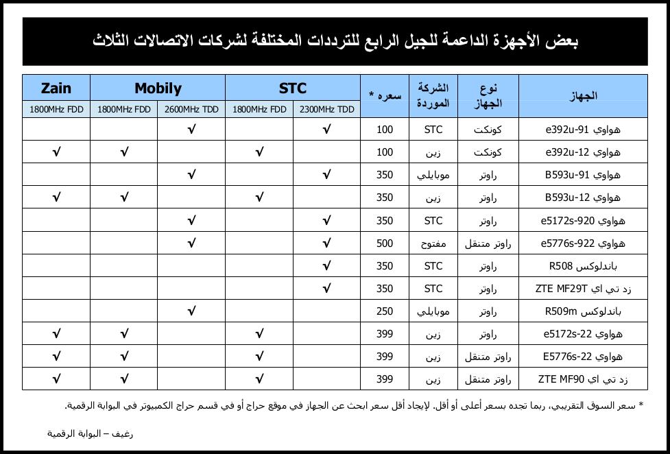 الرابع السعودية ترددات الأجهزة الداعمة 16.png
