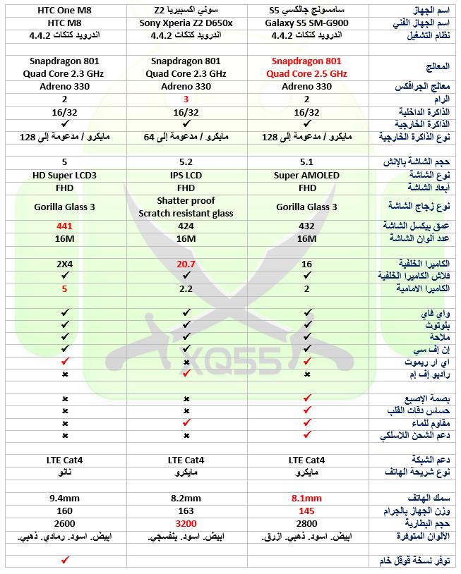 مقارنة مواصفات Xperia Samsung Galaxy 33.png