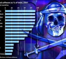 150 موقع على الانترنيت استولت عليها السلطات الأمريكية تتاجر بمنتجات مقرصنة