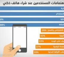 أولويات المستخدمين عند شراء هاتف ذكي